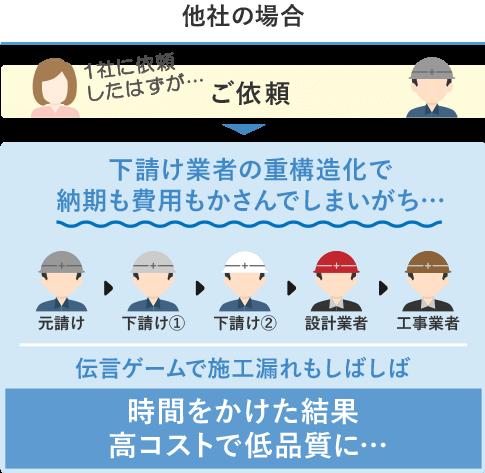 アーキクラウドと他社との違いイメージ図