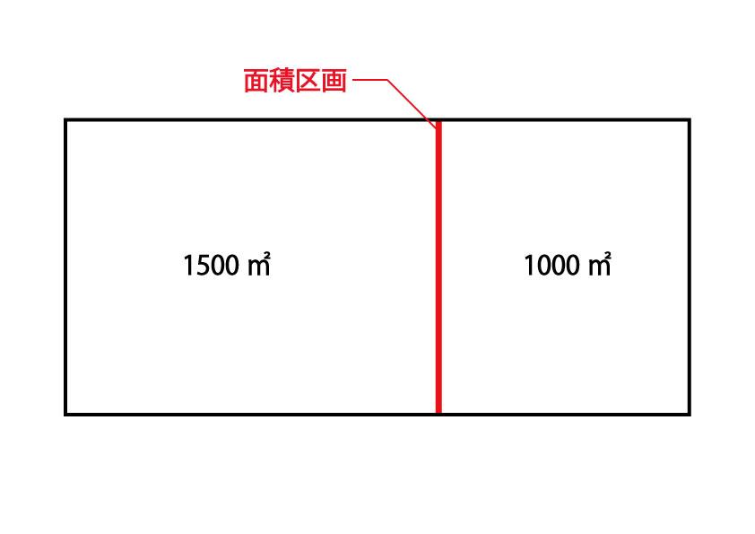 防火区画の面積区画の説明