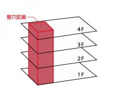 防火区画の竪穴区画の説明